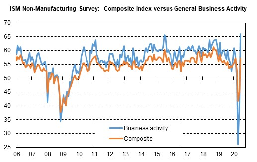 ISM NonMfg bus act v comp